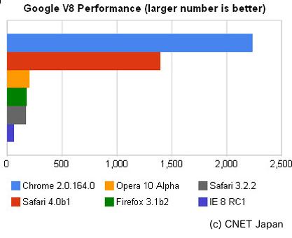 Safari4 パブリックベータ版 性能テスト CNET