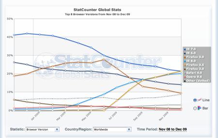 Firefox Webブラウザ シェア No.1 バージョン毎